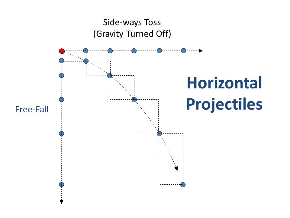 Horizontal Projectiles Side-ways Toss (Gravity Turned Off) Free-Fall