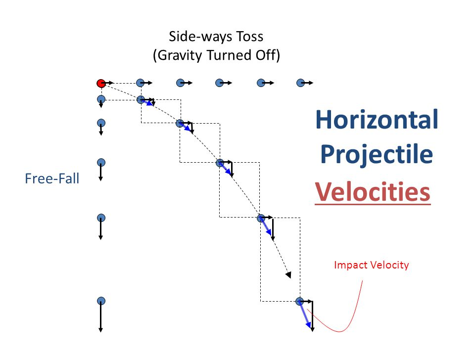 Horizontal Projectile Side-ways Toss (Gravity Turned Off) Free-Fall Velocities Impact Velocity