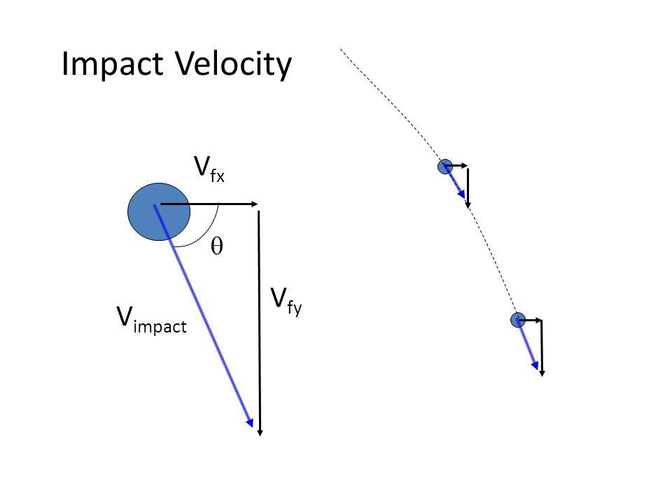  V fx V fy V impact