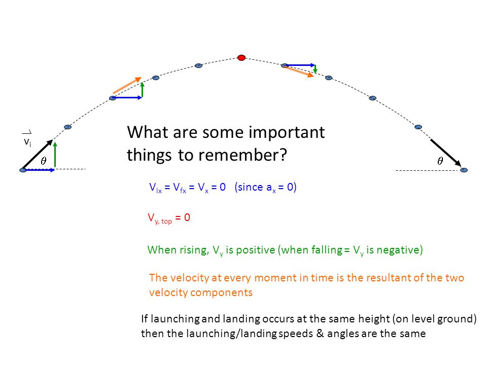  vivi What are some important things to remember? The velocity at every moment in time is the resultant of the two velocity components V ix = V fx =