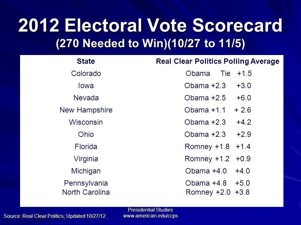 Center for Congressional and Presidential Studies www.american.edu/ccps 2012 Electoral Vote Scorecard (270 Needed to Win)(10/27 to 11/5) Source: Real Clear Politics; Updated 10/27/12.
