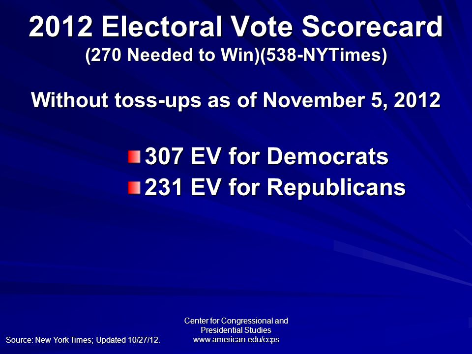 Center for Congressional and Presidential Studies www.american.edu/ccps 307 EV for Democrats 231 EV for Republicans 2012 Electoral Vote Scorecard (270 Needed to Win)(538-NYTimes) Without toss-ups as of November 5, 2012 Source: New York Times; Updated 10/27/12.