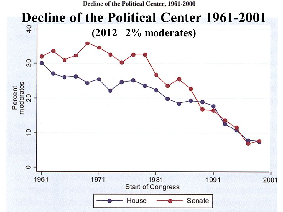 Center for Congressional and Presidential Studies www.american.edu/ccps Decline of the Political Center 1961-2001 (2012 2% moderates)