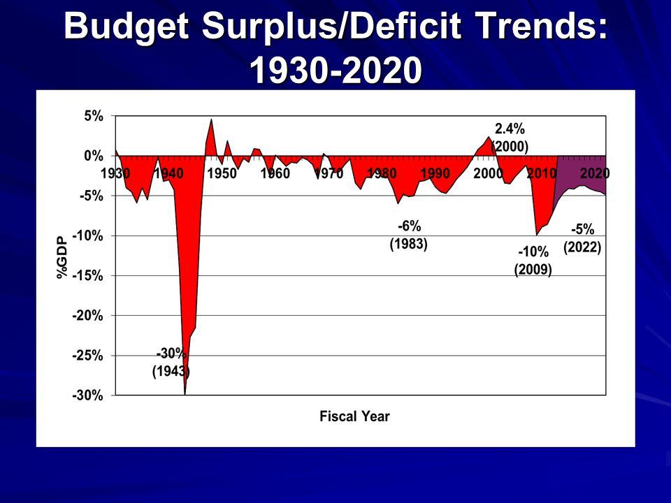 Budget Surplus/Deficit Trends: 1930-2020