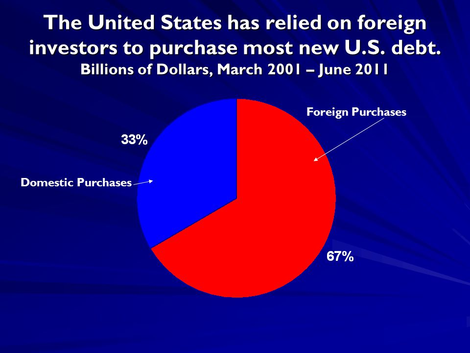 The United States has relied on foreign investors to purchase most new U.S.