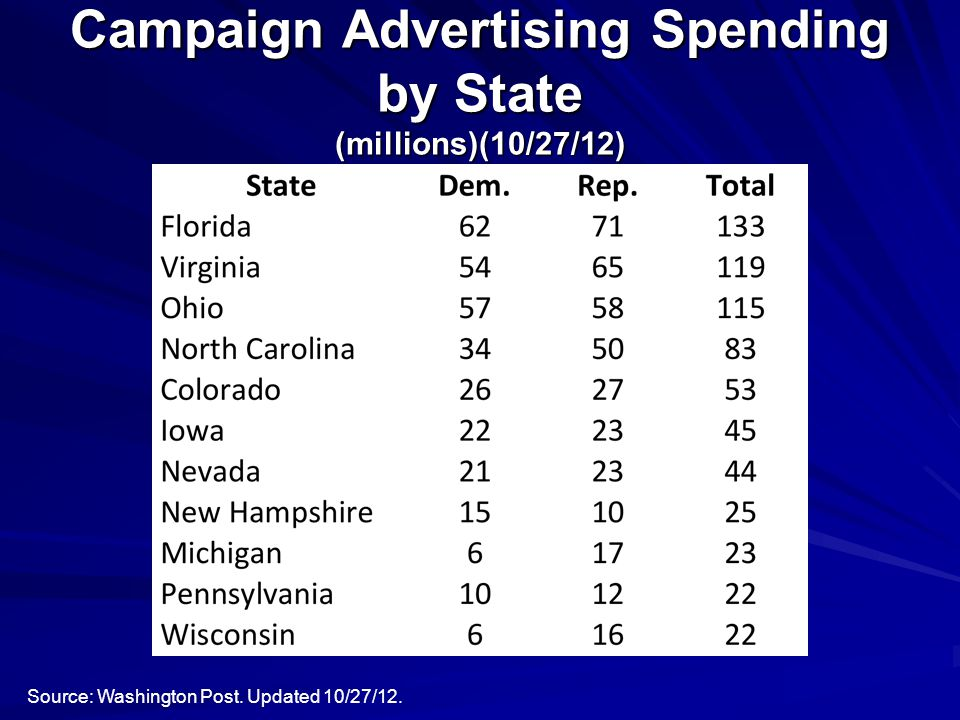 Campaign Advertising Spending by State (millions)(10/27/12) Source: Washington Post.