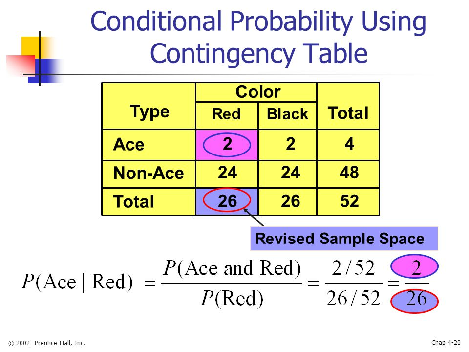 © 2002 Prentice-Hall, Inc. Chap 4-20 Conditional Probability Using Contingency Table Black Color Type Red Total Ace 224 Non-Ace 24 48 Total 26 52 Revi