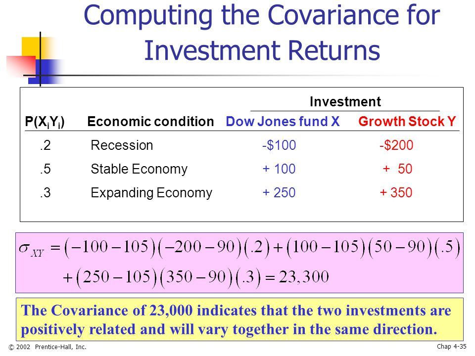 © 2002 Prentice-Hall, Inc. Chap 4-35 Computing the Covariance for Investment Returns P(X i Y i ) Economic condition Dow Jones fund X Growth Stock Y.2