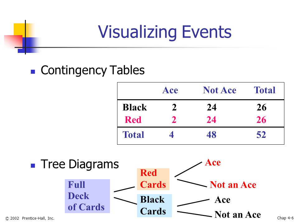 © 2002 Prentice-Hall, Inc. Chap 4-6 Visualizing Events Contingency Tables Tree Diagrams Red 2 24 26 Black 2 24 26 Total 4 48 52 Ace Not Ace Total Full