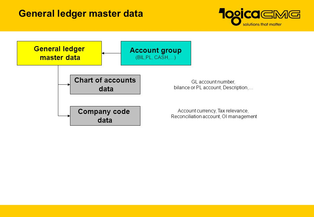Chart of accounts data Company code data GL account number, bilance or PL account, Description,… General ledger master data Account currency, Tax relevance, Reconciliation account, OI management Account group (BIL,PL, CASH,…) General ledger master data