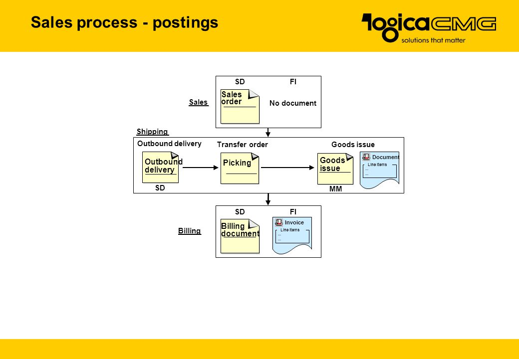 Sales process - postings Sales...