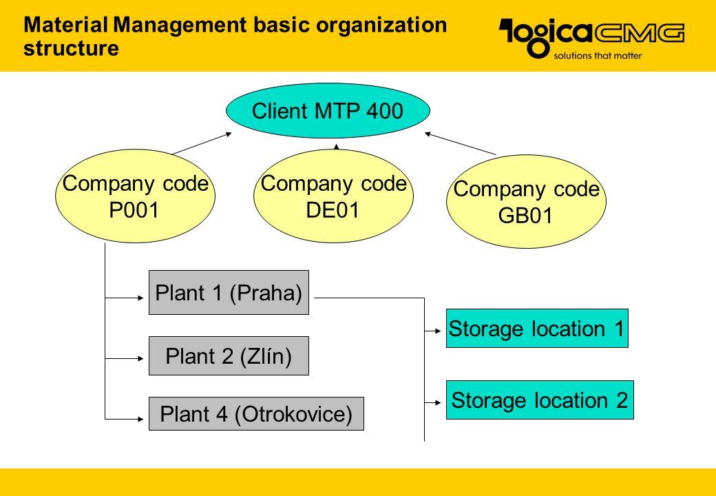 Client MTP 400 Company code P001 Company code DE01 Company code GB01 Plant 1 (Praha) Plant 2 (Zlín) Plant 1 (Praha) Plant 2 (Zlín) Plant 4 (Otrokovice