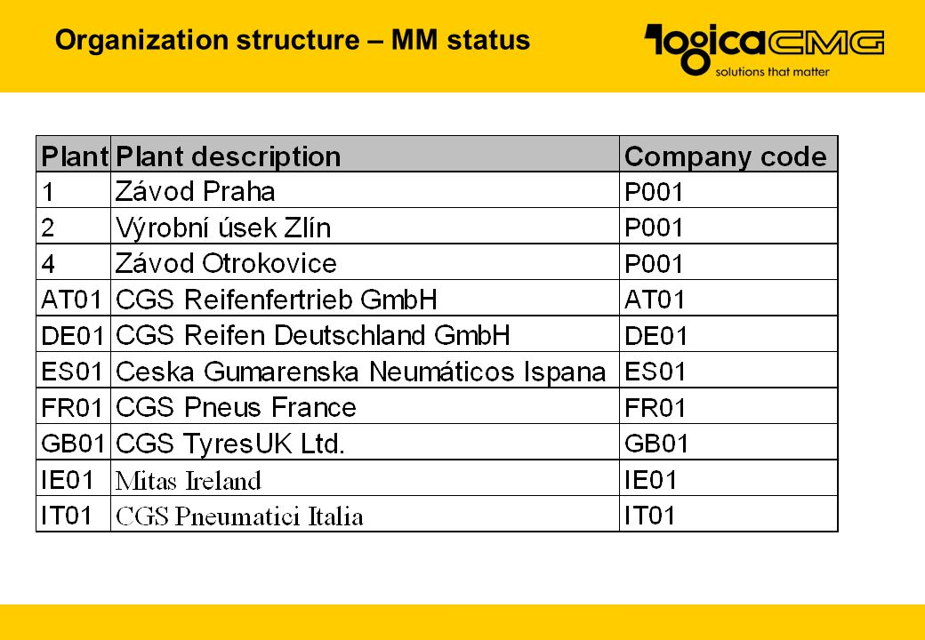 Organization structure – MM status
