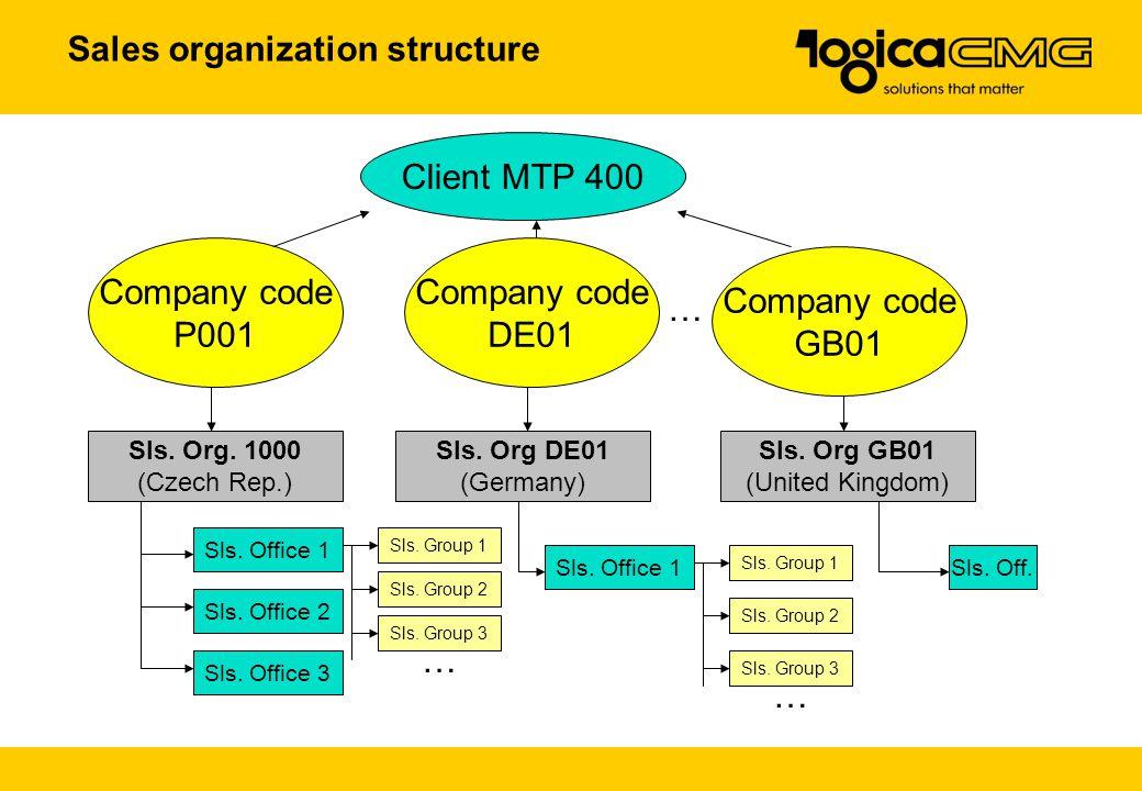 Client MTP 400 Company code P001 Company code DE01 Company code GB01 Sls. Org. 1000 (Czech Rep.) Sls. Org DE01 (Germany) Sls. Office 1 … Sls. Org GB01