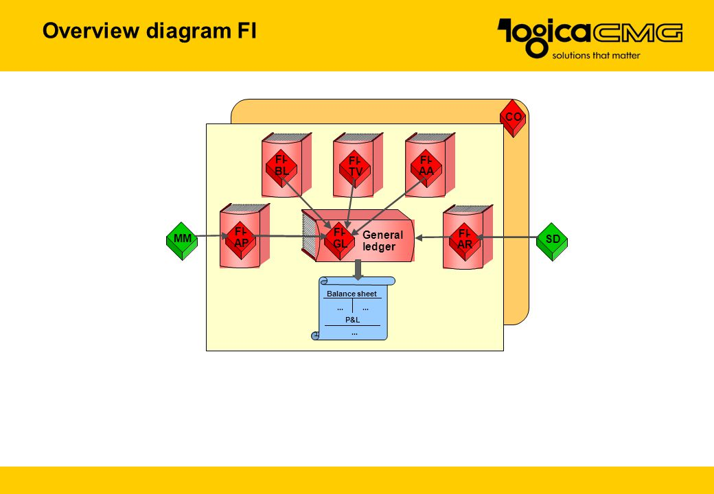 Overview diagram FI SD CO General ledger FI- GL FI- AA FI- AP FI- TV FI- BL FI- AR MM Balance sheet P&L...
