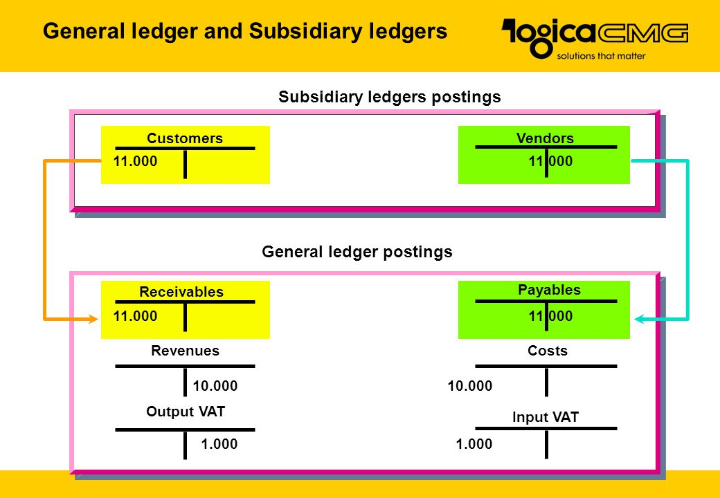 General ledger and Subsidiary ledgers Subsidiary ledgers postings CustomersVendors General ledger postings Output VAT Input VAT RevenuesCosts Payables 11.00011.000 10.00010.000 1.0001.000 Receivables