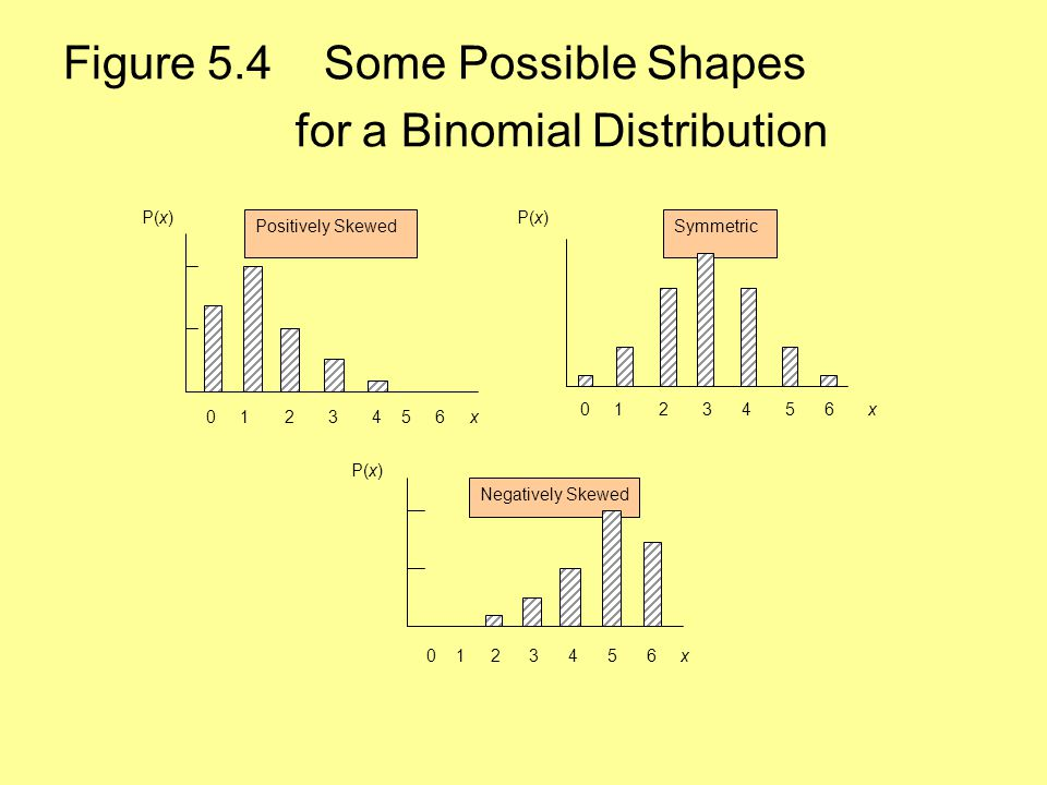 Symmetric Figure 5.4 Some Possible Shapes for a Binomial Distribution Positively Skewed 0 1 2 3 4 5 6 x P(x) 0 1 2 3 4 5 6 x P(x) Negatively Skewed 0 1 2 3 4 5 6 x P(x)