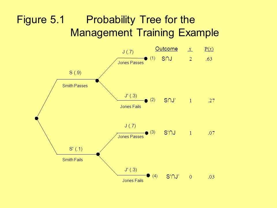 Figure 5.1 Probability Tree for the Management Training Example J (.7) Jones Fails S (.9) J (.7) S' (.1) Smith Passes Smith Fails Jones Passes S∩J S∩J