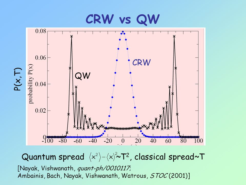 CRW vs QW QW CRW Quantum spread ~T 2, classical spread~T [Nayak, Vishwanath, quant-ph/0010117; Ambainis, Bach, Nayak, Vishwanath, Watrous, STOC (2001)] P(x,T)