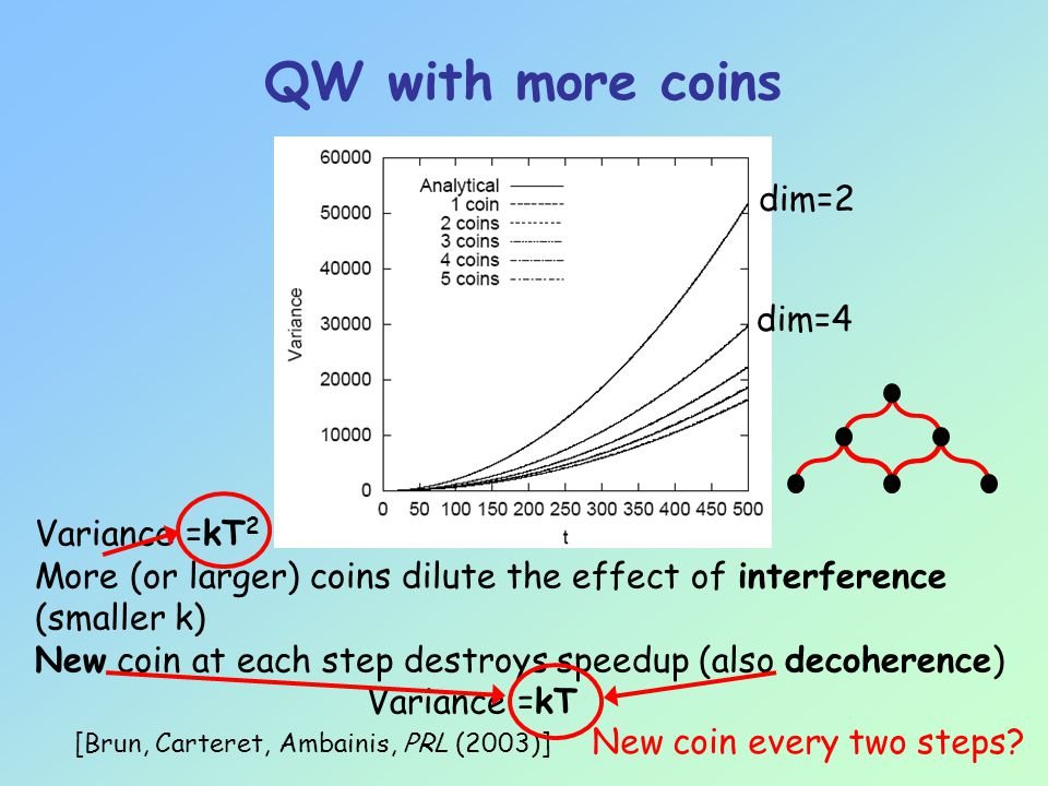 QW with more coins Variance =kT 2 More (or larger) coins dilute the effect of interference (smaller k) New coin at each step destroys speedup (also decoherence) Variance =kT [Brun, Carteret, Ambainis, PRL (2003)] New coin every two steps.