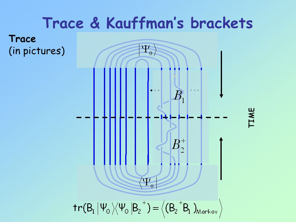 TIME Trace (in pictures) Trace & Kauffman's brackets