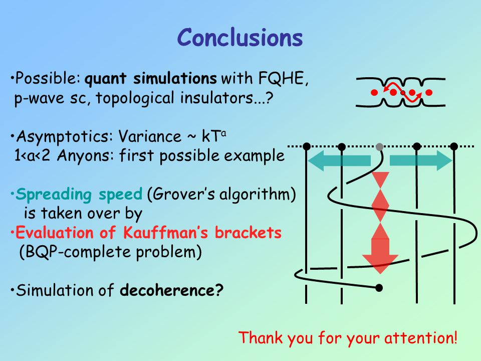 Possible: quant simulations with FQHE, p-wave sc, topological insulators....