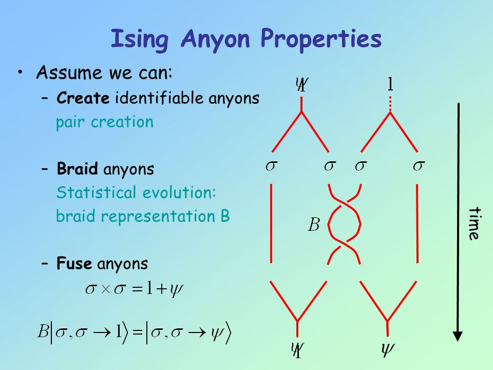 Approximating Jones Polynomials Knots (and links) are equivalent to braids with a trace .