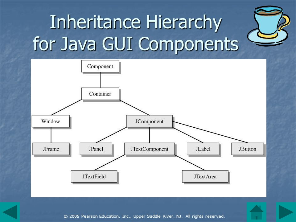 © 2005 Pearson Education, Inc., Upper Saddle River, NJ. All rights reserved. Inheritance Hierarchy for Java GUI Components