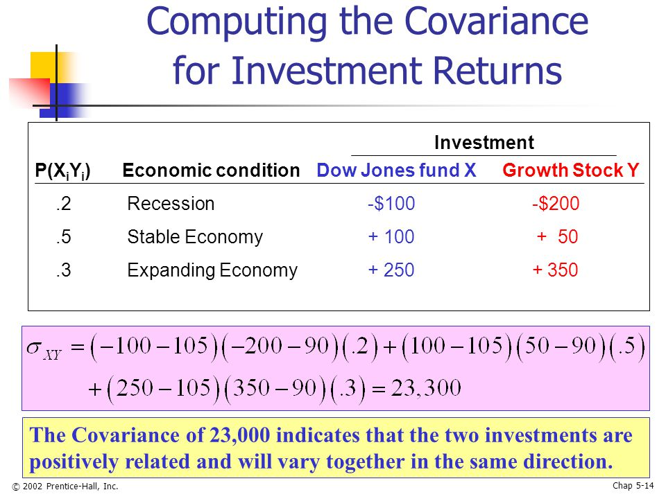 © 2002 Prentice-Hall, Inc. Chap 5-14 Computing the Covariance for Investment Returns P(X i Y i ) Economic condition Dow Jones fund X Growth Stock Y.2
