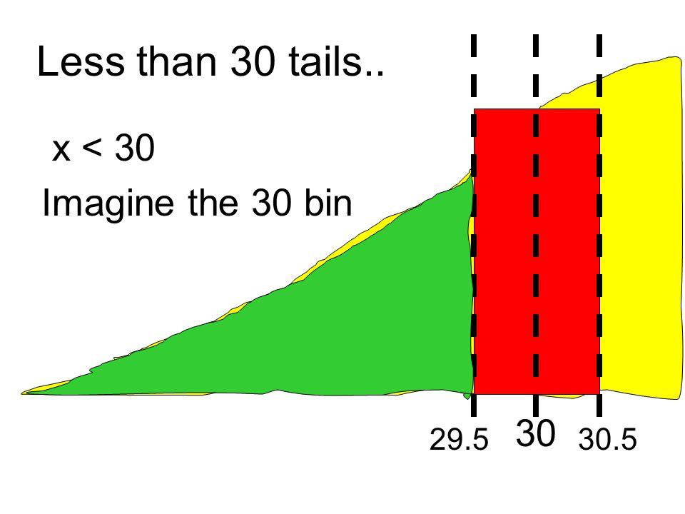 Less than 30 tails.. x < 30 Imagine the 30 bin 30 29.530.5