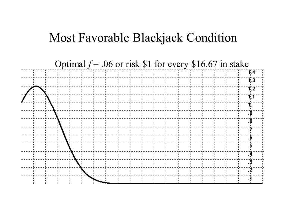 Most Favorable Blackjack Condition Optimal f =.06 or risk $1 for every $16.67 in stake