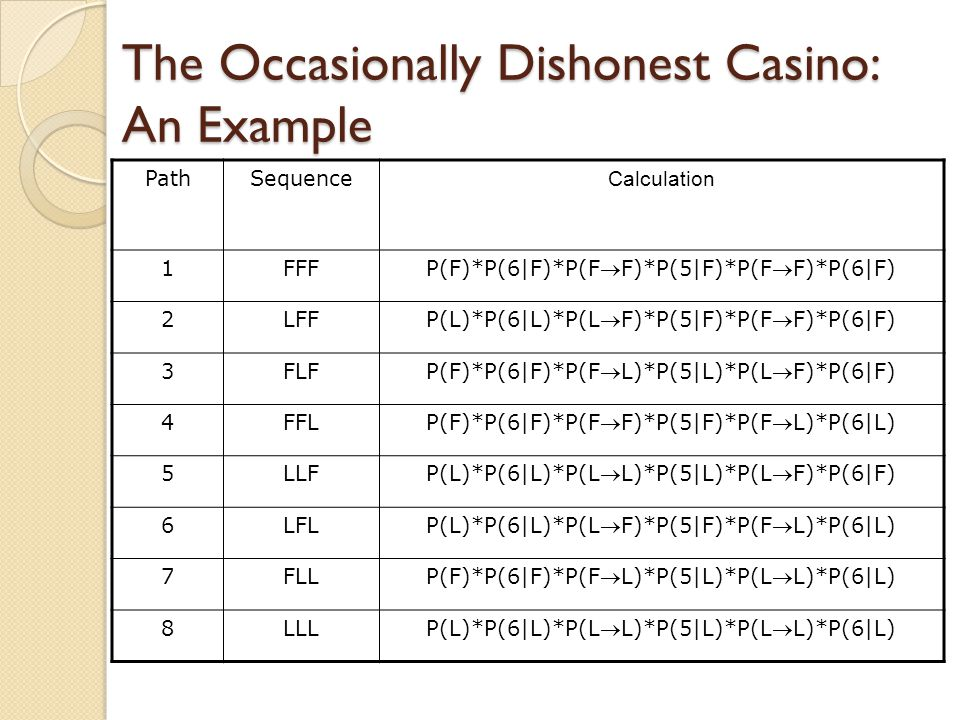 The Occasionally Dishonest Casino: An Example PathSequence Calculation 1FFF P(F)*P(6|F)*P(FF)*P(5|F)*P(FF)*P(6|F) 2LFF P(L)*P(6|L)*P(LF)*P(5|F)*P(FF)*P(6|F) 3FLF P(F)*P(6|F)*P(FL)*P(5|L)*P(LF)*P(6|F) 4FFL P(F)*P(6|F)*P(FF)*P(5|F)*P(FL)*P(6|L) 5LLF P(L)*P(6|L)*P(LL)*P(5|L)*P(LF)*P(6|F) 6LFL P(L)*P(6|L)*P(LF)*P(5|F)*P(FL)*P(6|L) 7FLL P(F)*P(6|F)*P(FL)*P(5|L)*P(LL)*P(6|L) 8LLL P(L)*P(6|L)*P(LL)*P(5|L)*P(LL)*P(6|L)