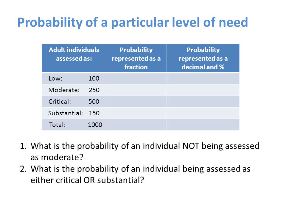 Probability of a particular level of need Adult individuals assessed as: Probability represented as a fraction Probability represented as a decimal and % Low: 100 Moderate: 250 Critical: 500 Substantial: 150 Total: 1000 1.What is the probability of an individual NOT being assessed as moderate.