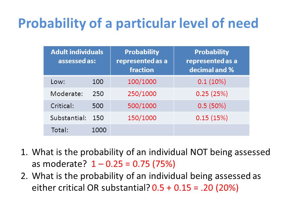 Probability of a particular level of need Adult individuals assessed as: Probability represented as a fraction Probability represented as a decimal and % Low: 100100/10000.1 (10%) Moderate: 250250/10000.25 (25%) Critical: 500500/10000.5 (50%) Substantial: 150150/10000.15 (15%) Total: 1000 1.What is the probability of an individual NOT being assessed as moderate.