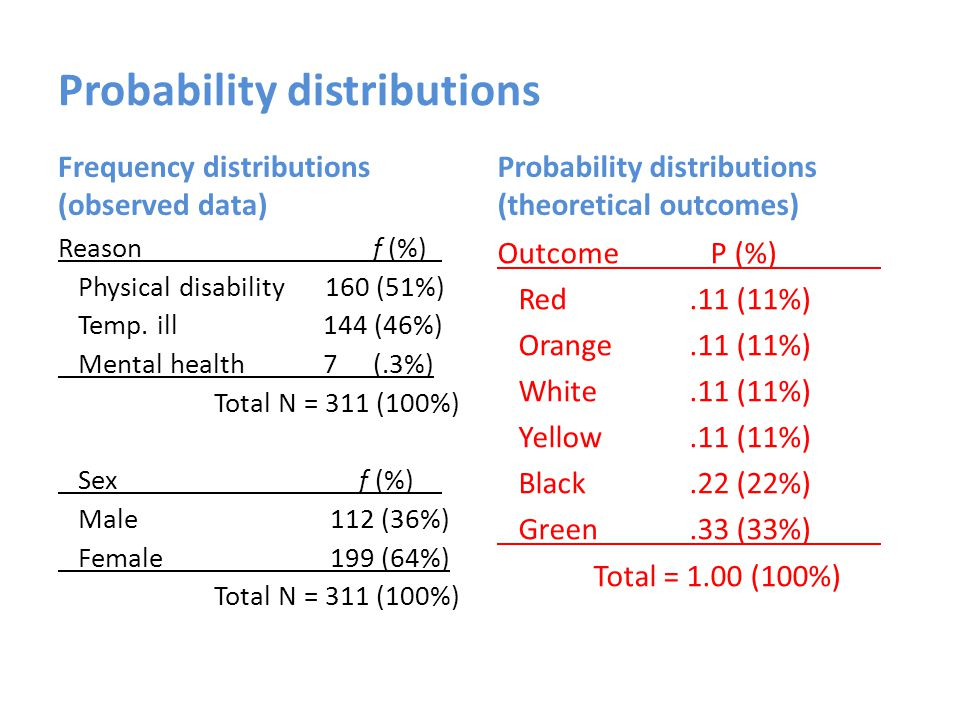 Probability distributions Frequency distributions (observed data) Reason f (%) Physical disability 160 (51%) Temp.