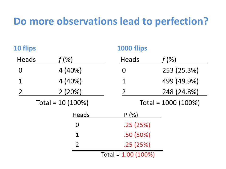 Do more observations lead to perfection.