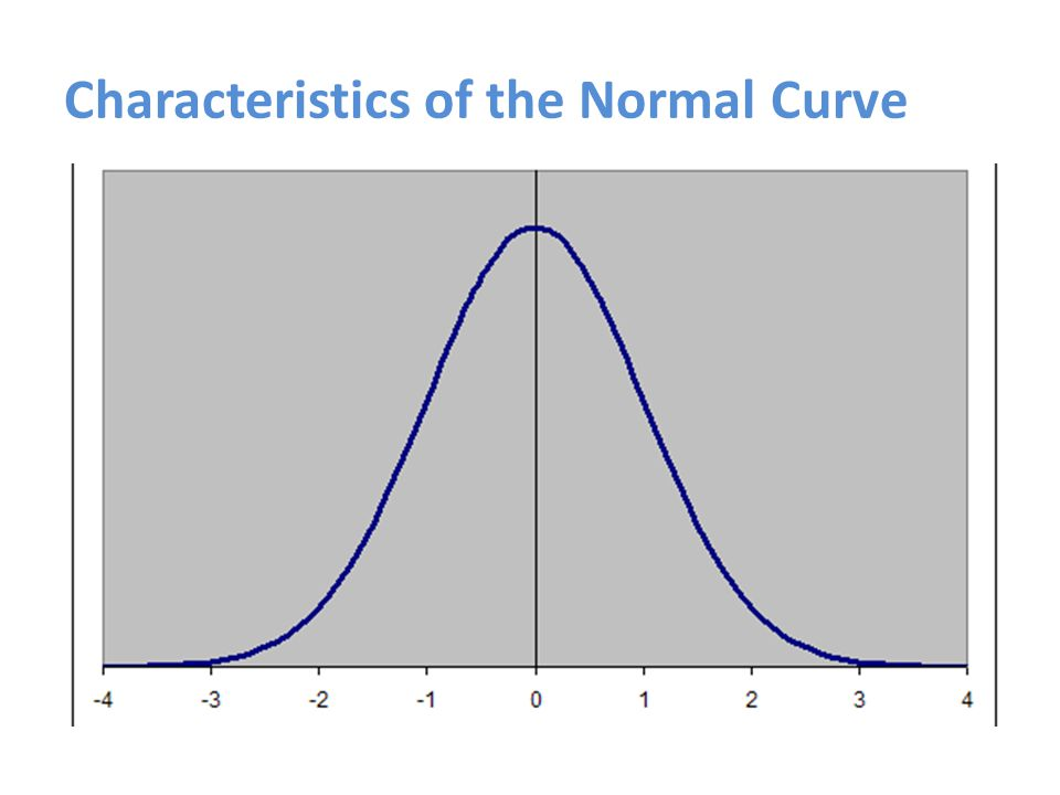 Characteristics of the Normal Curve