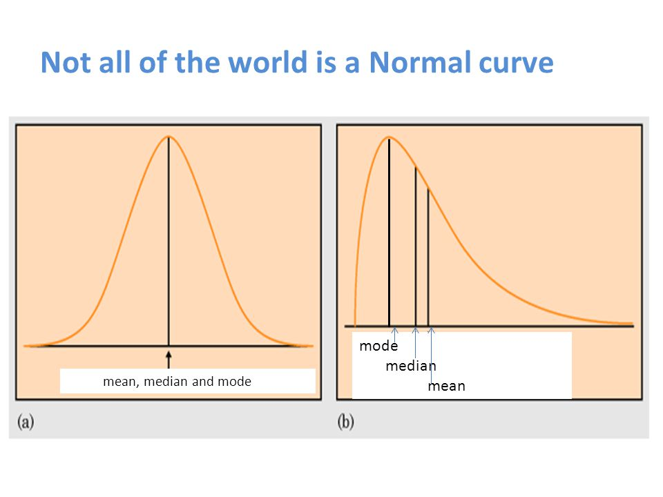 Not all of the world is a Normal curve mean, median and mode mode median mean