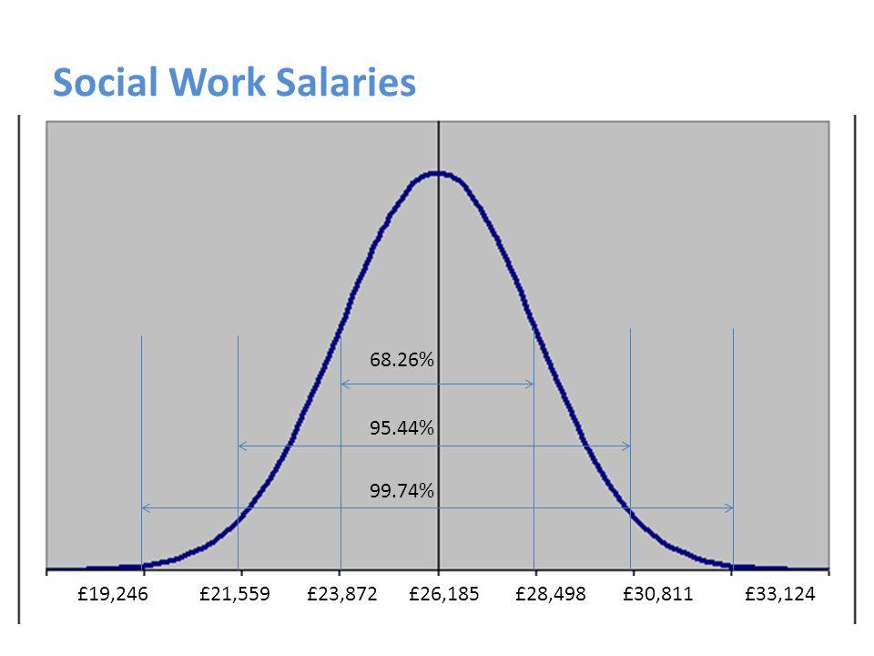 Social Work Salaries £19,246 £21,559 £23,872 £26,185 £28,498 £30,811 £33,124 68.26% 95.44% 99.74%
