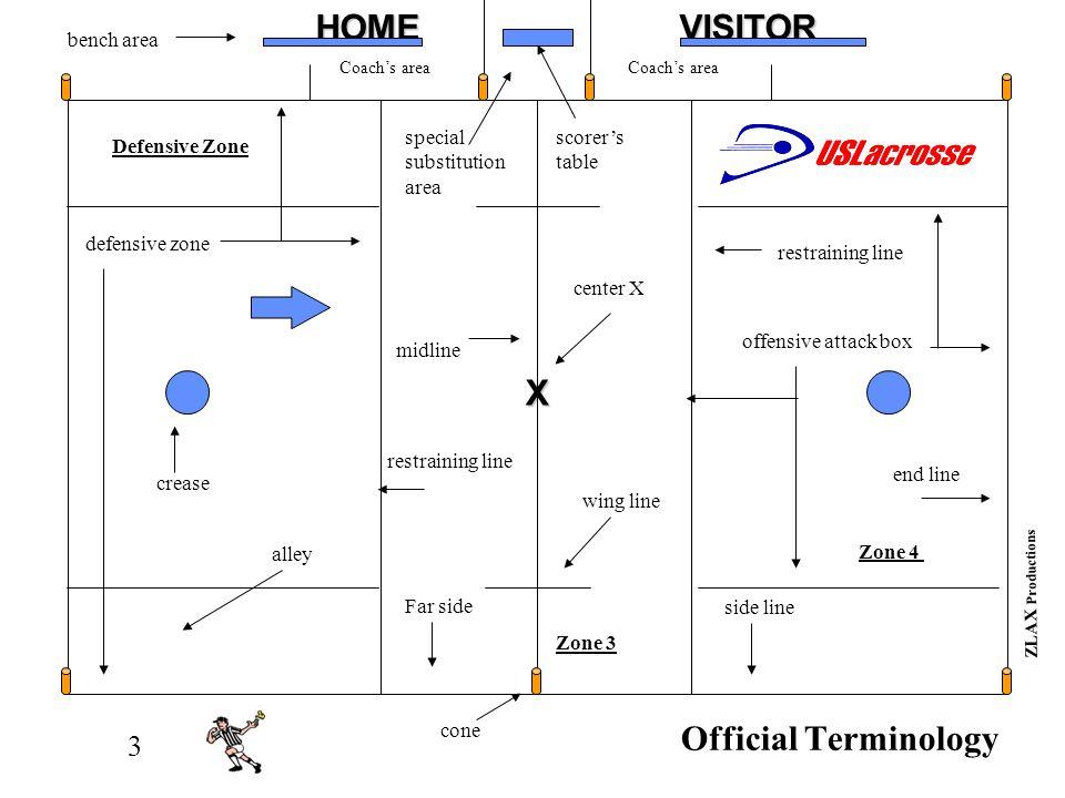 2HOMEVISITORX ZLAX Productions XXXXXOOOOO Defensive Zone ZONE 3 ZONE 4 Zones of the Field X