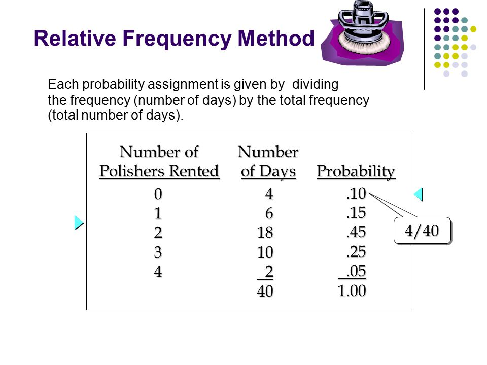 Each probability assignment is given by dividing the frequency (number of days) by the total frequency (total number of days). Relative Frequency Meth