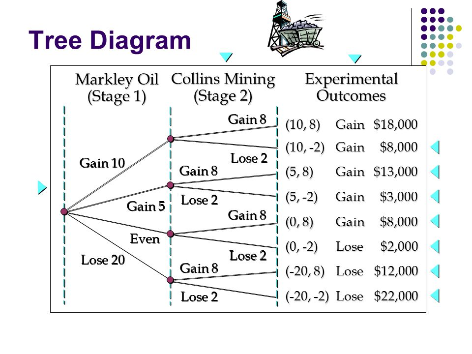 Tree Diagram Gain 5 Gain 8 Gain 10 Gain 8 Lose 20 Lose 2 Even Markley Oil (Stage 1) Collins Mining (Stage 2) ExperimentalOutcomes (10, 8) Gain $18,000