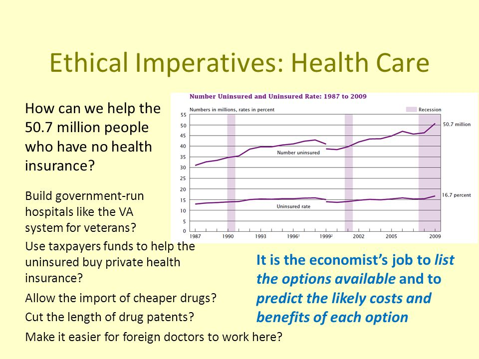 Ethical Imperatives: Health Care How can we help the 50.7 million people who have no health insurance.