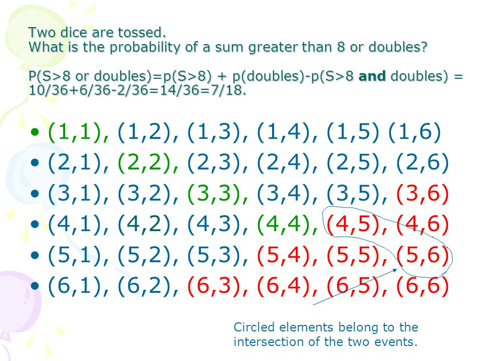 Two dice are tossed. What is the probability of a sum greater than 8 or doubles? P(S>8 or doubles)=p(S>8) + p(doubles)-p(S>8 and doubles) = 10/36+6/36