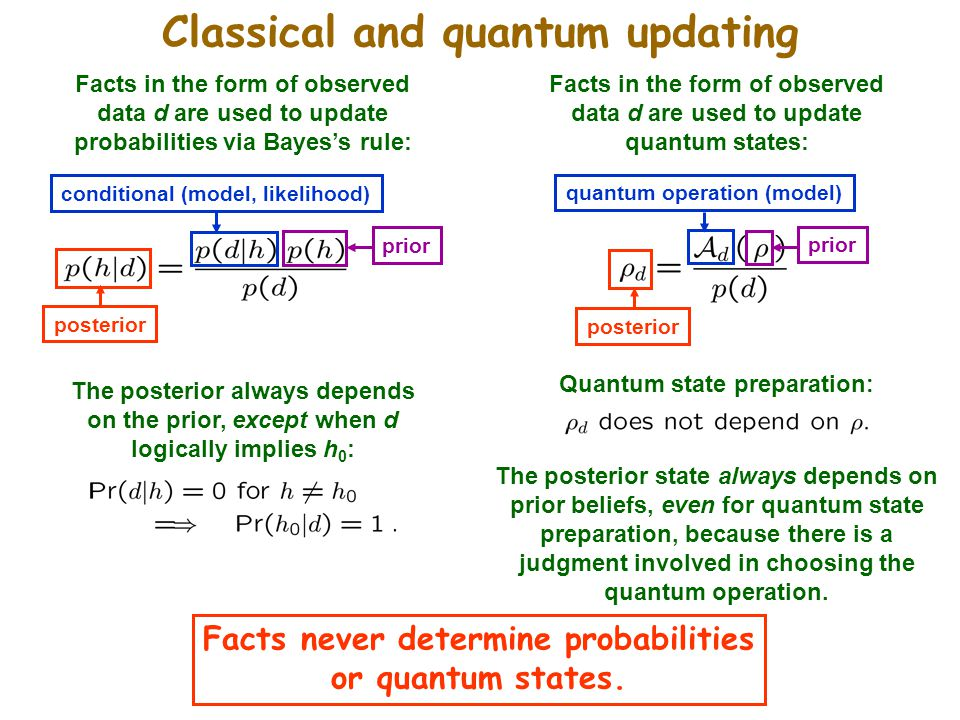 Classical and quantum updating Facts in the form of observed data d are used to update probabilities via Bayes's rule: posterior prior conditional (model, likelihood) The posterior always depends on the prior, except when d logically implies h 0 : The posterior state always depends on prior beliefs, even for quantum state preparation, because there is a judgment involved in choosing the quantum operation.