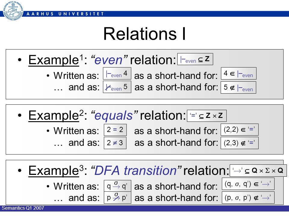 Semantics Q1 2007 Relations I Example 1 : even relation: Written as: as a short-hand for: … and as: as a short-hand for: Example 2 : equals relation: Written as: as a short-hand for: … and as: as a short-hand for: Example 3 : DFA transition relation: Written as: as a short-hand for: … and as: as a short-hand for: | _ even  Z | _ even 4 | _ even 5 4  | _ even 5  | _ even 2  3(2,3)  '=' '='  Z  Z (2,2)  '=' 2 = 2 '  '  Q    Q q  q'  (q, , q')  '  ' (p, , p')  '  'p  p' 