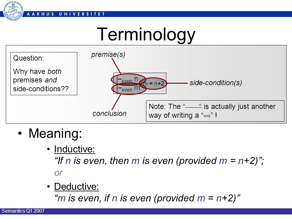 Semantics Q1 2007 Terminology Meaning: Inductive: If n is even, then m is even (provided m = n+2) ; or Deductive: m is even, if n is even (provided m = n+2) | _ even n | _ even m m = n+2 premise(s) conclusion side-condition(s) Question: Why have both premises and side-conditions?.