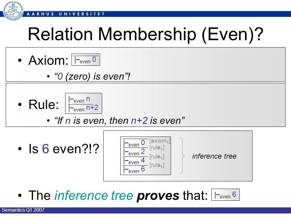 "Semantics Q1 2007 Relation Membership (Even)? Axiom: ""0 (zero) is even""! Rule: ""If n is even, then n+2 is even"" Is 6 even?!? The inference tree proves"