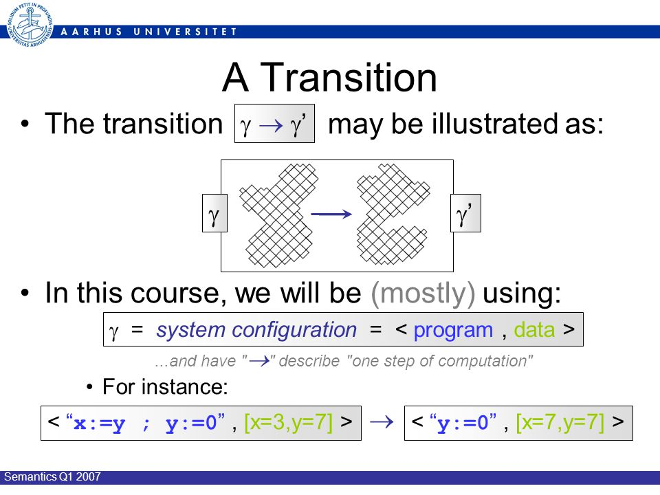 Semantics Q1 2007 The transition may be illustrated as: In this course, we will be (mostly) using: For instance: A Transition   '  ' ''  = system configuration = ...and have  describe one step of computation