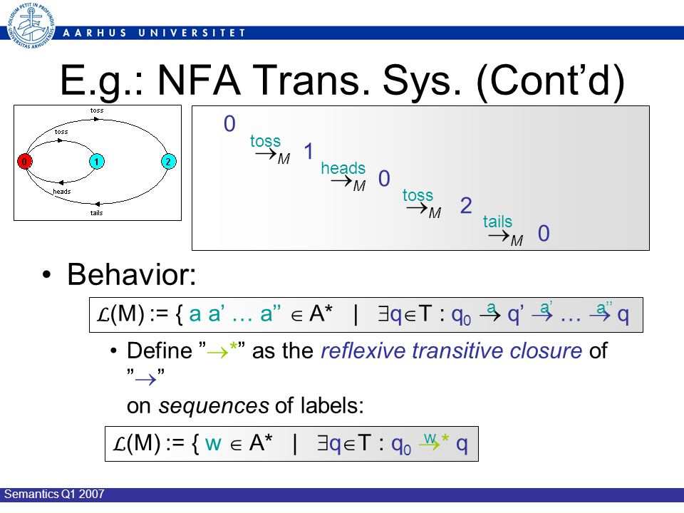 "Semantics Q1 2007 E.g.: NFA Trans. Sys. (Cont'd) Behavior: Define ""  *"" as the reflexive transitive closure of ""  "" on sequences of labels: 0  M 1"